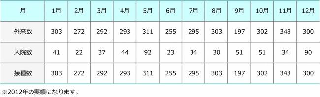 2012年小児科活動実績.jpg
